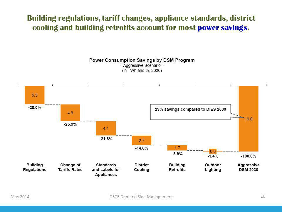 Building regulations, tariff changes, appliance standards, district