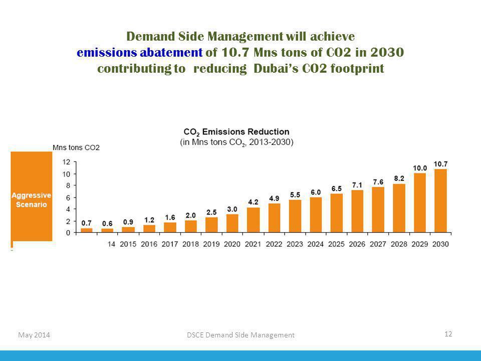 Demand Side Management will achieve