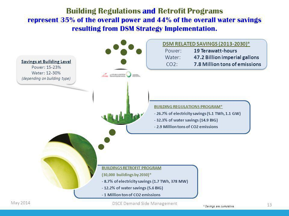 DSM RELATED SAVINGS (2013-2030)* Savings at Building Level