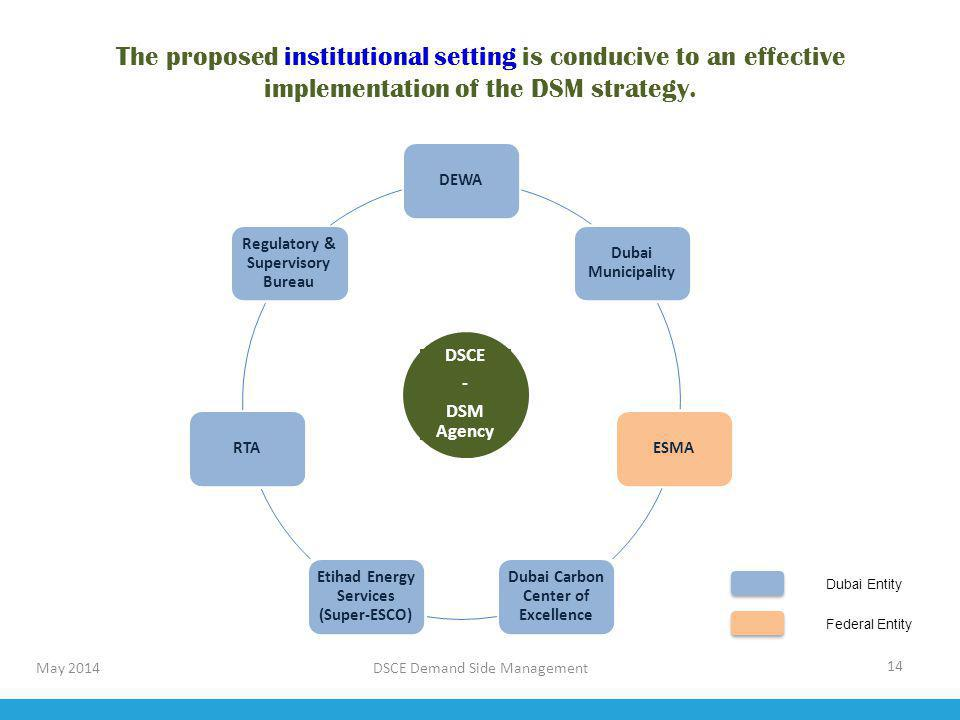 The proposed institutional setting is conducive to an effective