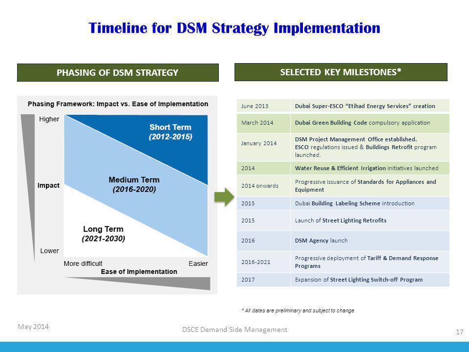 PHASING OF DSM STRATEGY SELECTED KEY MILESTONES*