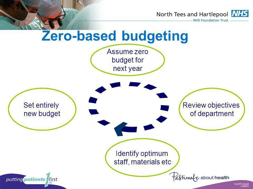 Zero-based budgeting Assume zero budget for next year Set entirely