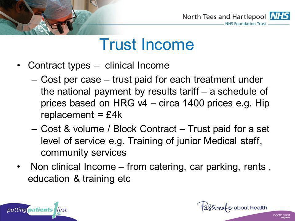 Trust Income Contract types – clinical Income