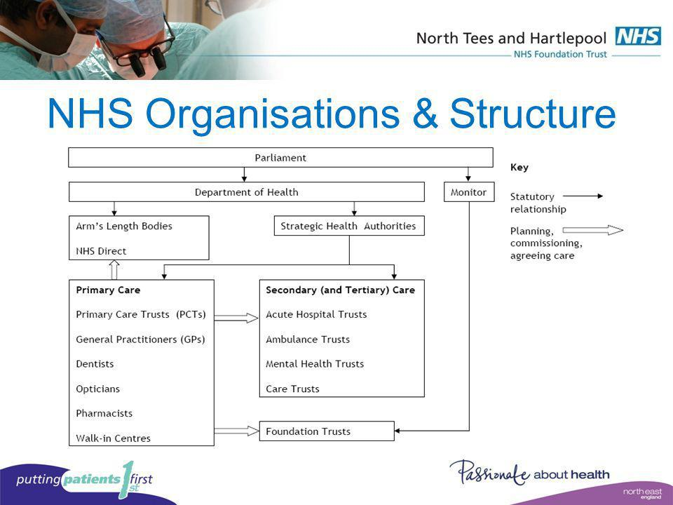 NHS Organisations & Structure