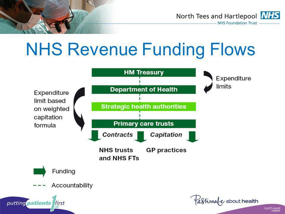 NHS Revenue Funding Flows