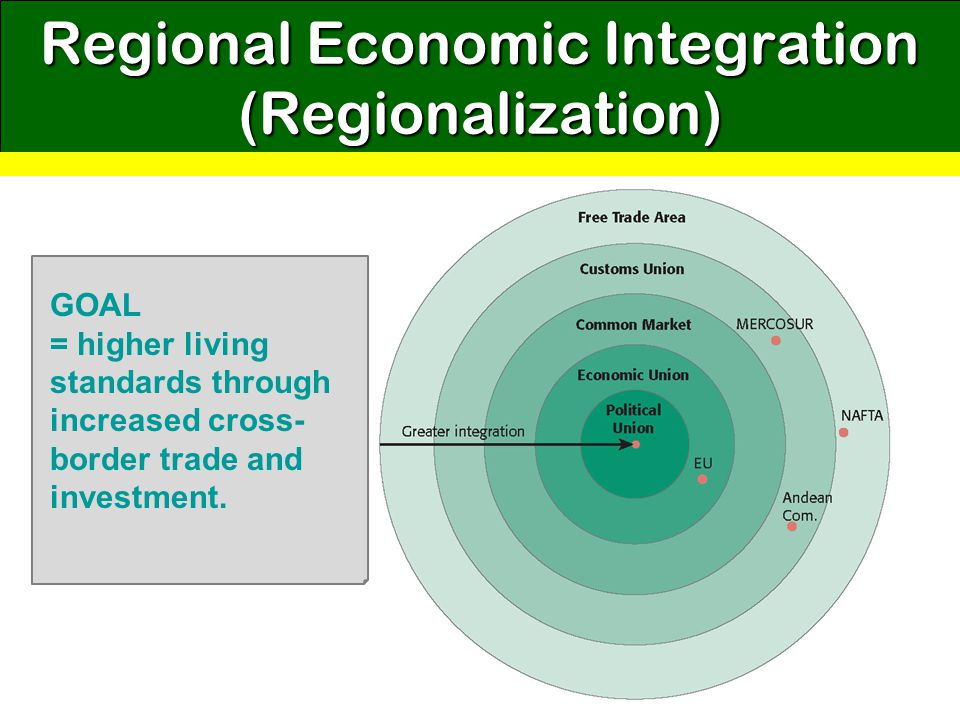 Regional Economic Integration (Regionalization)