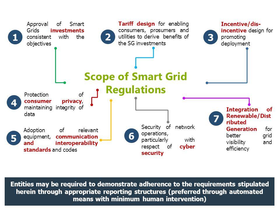 Scope of Smart Grid Regulations