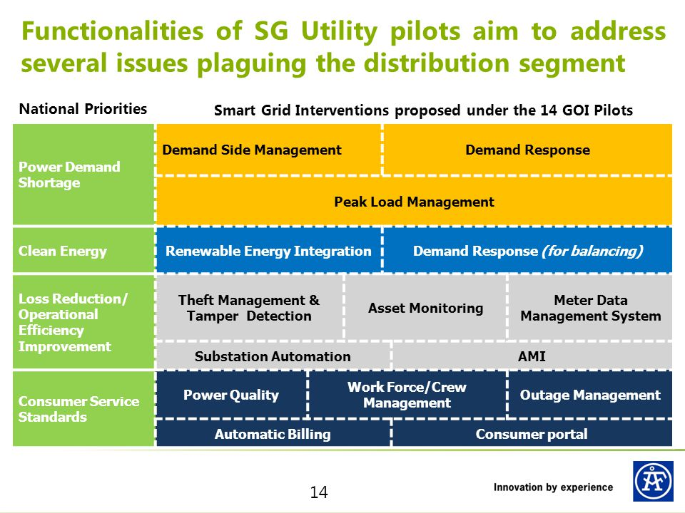Functionalities of SG Utility pilots aim to address several issues plaguing the distribution segment