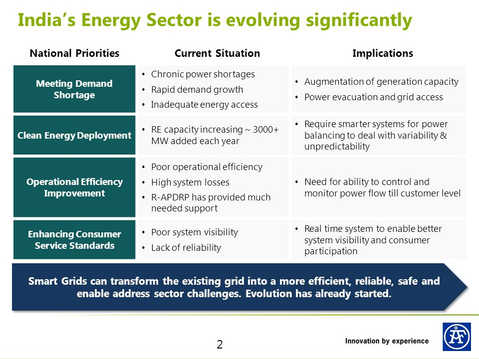 India's Energy Sector is evolving significantly