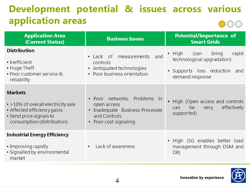 Development potential & issues across various application areas