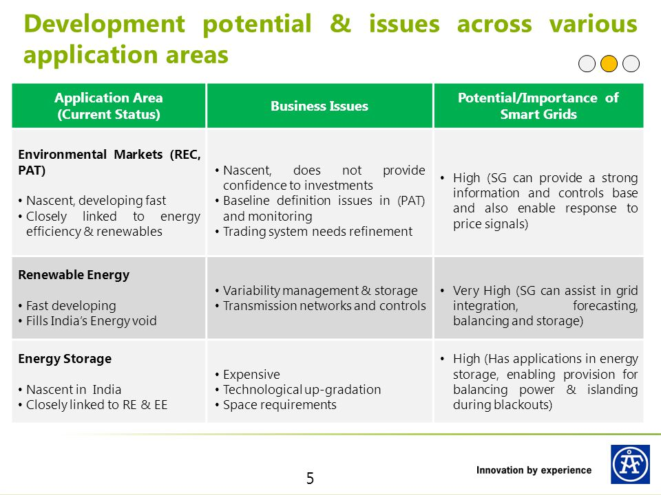 Potential/Importance of Smart Grids