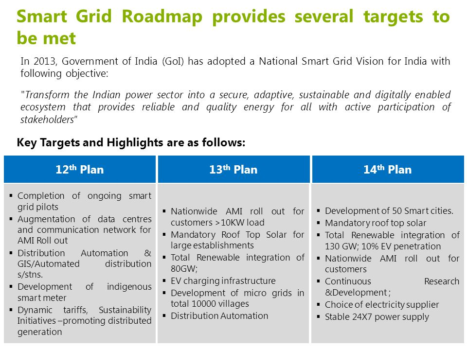 Smart Grid Roadmap provides several targets to be met