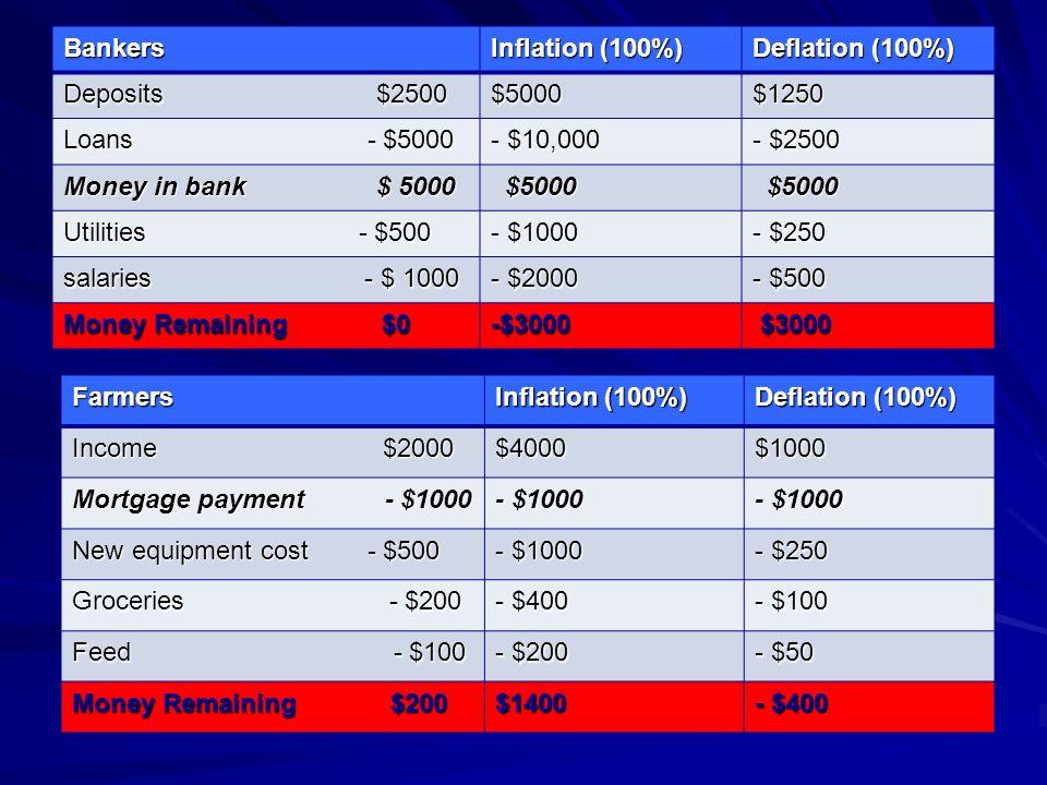 Bankers Inflation (100%) Deflation (100%) Deposits $2500. $5000. $1250.