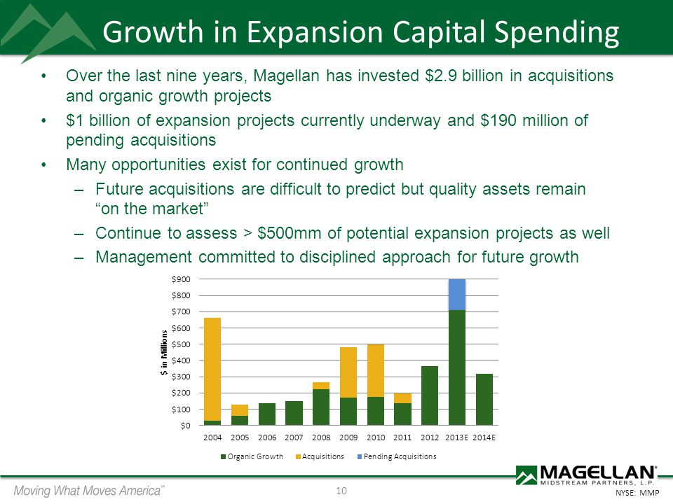 Growth in Expansion Capital Spending
