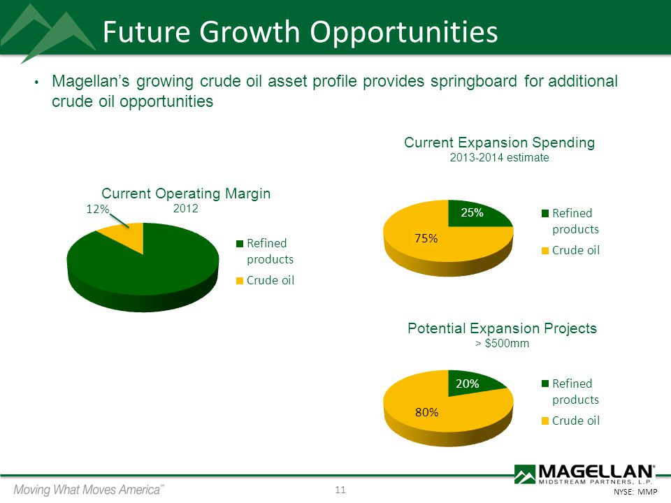 Future Growth Opportunities