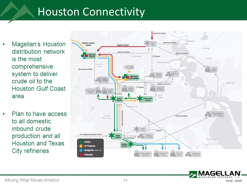 Houston Connectivity Magellan's Houston distribution network is the most comprehensive system to deliver crude oil to the Houston Gulf Coast area.