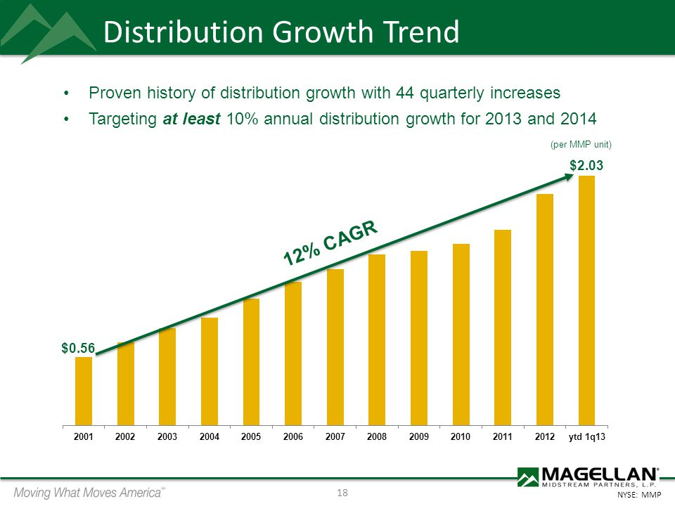 Distribution Growth Trend