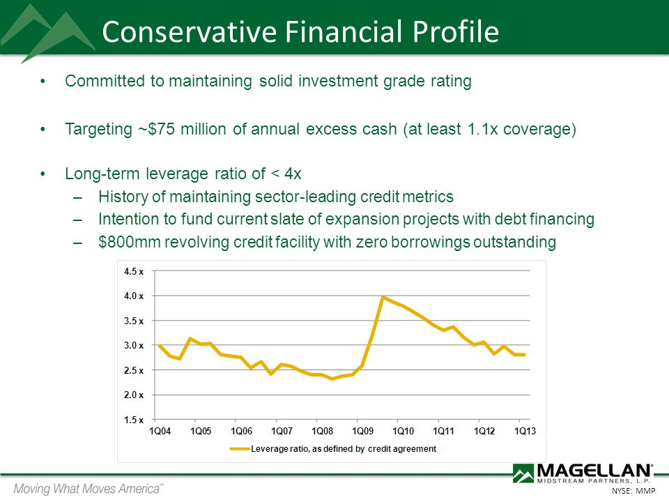 Conservative Financial Profile
