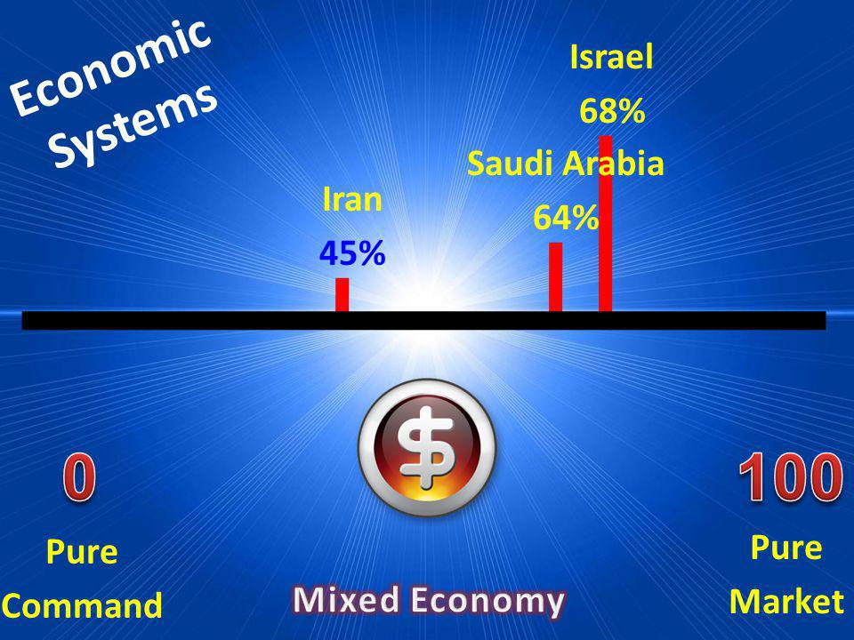 100 Economic Systems Israel 68% Saudi Arabia 64% Iran 45% Pure Market