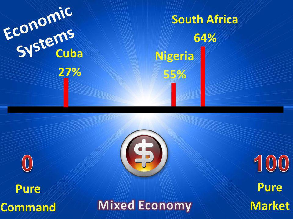 100 Economic Systems South Africa 64% Cuba 27% Nigeria 55% Pure Market