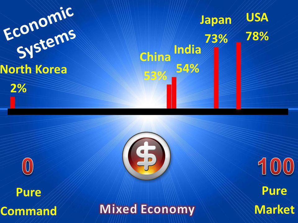 100 Economic Systems USA 78% Japan 73% India 54% China 53%