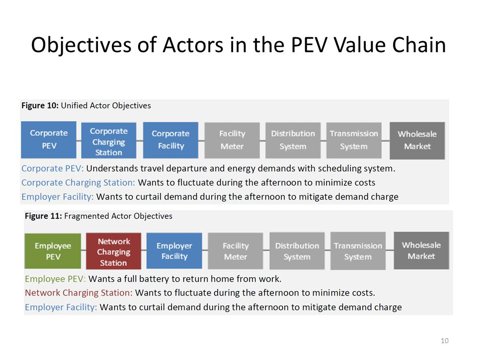 Objectives of Actors in the PEV Value Chain