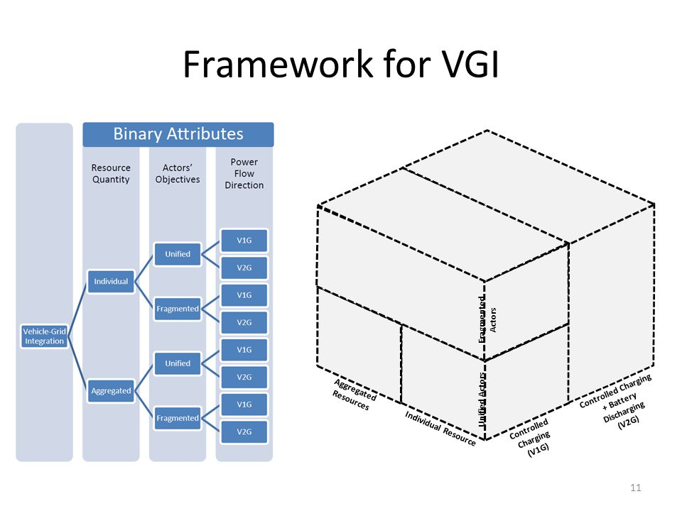 Framework for VGI Fragmented Actors Aggregated Resources