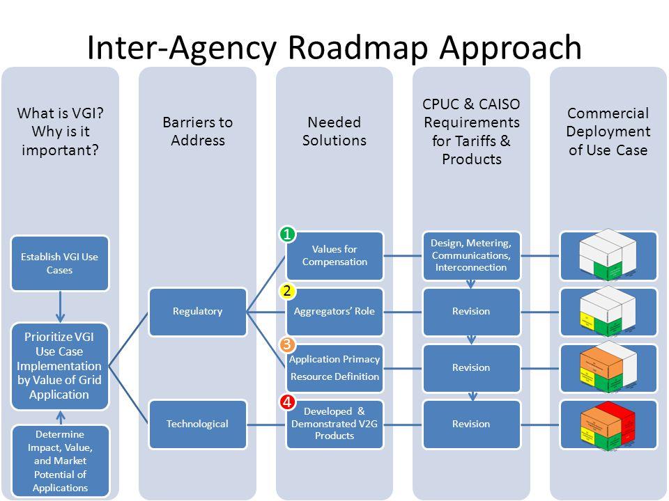 Inter-Agency Roadmap Approach