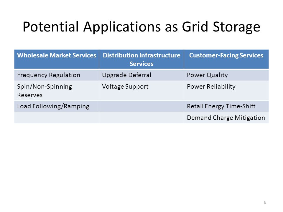 Potential Applications as Grid Storage