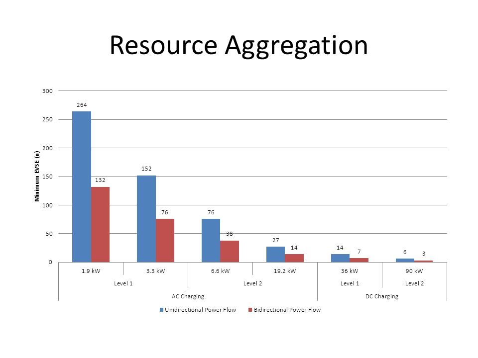 Resource Aggregation