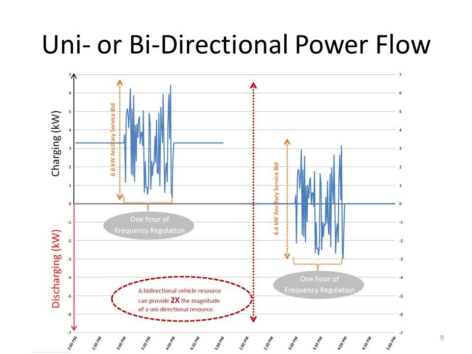 Uni- or Bi-Directional Power Flow
