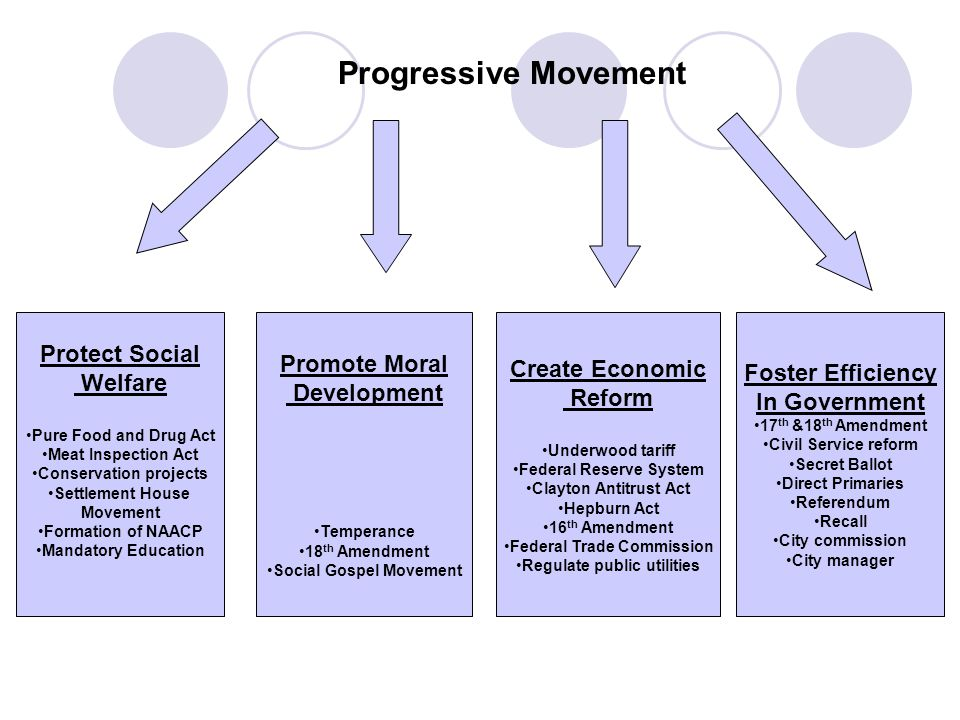 progressive movement responses to the challenges brought about by  35 progressive