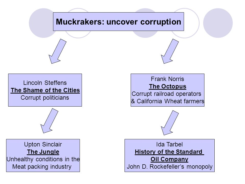 Muckrakers: uncover corruption History of the Standard