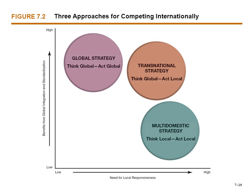 Three Approaches for Competing Internationally