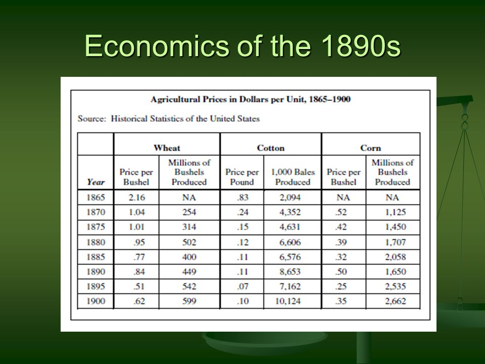Economics of the 1890s