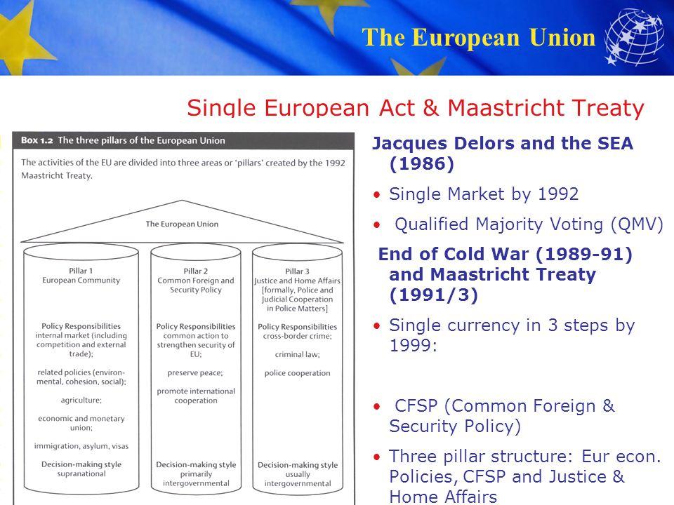 Single European Act & Maastricht Treaty