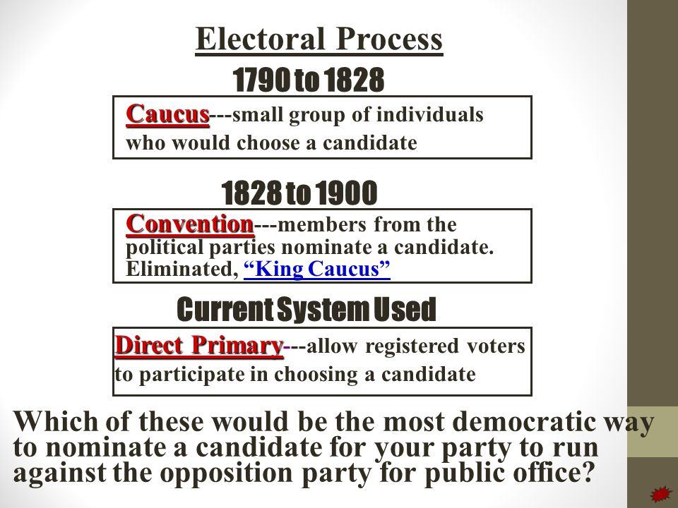 Electoral Process 1790 to 1828 1828 to 1900 Current System Used