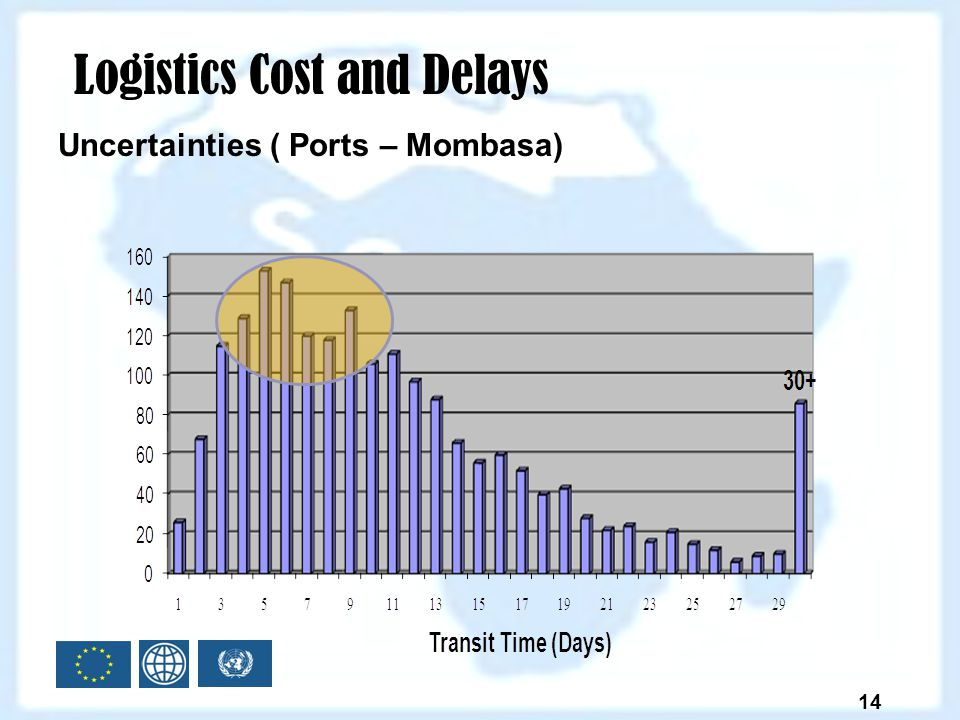 Logistics Cost and Delays