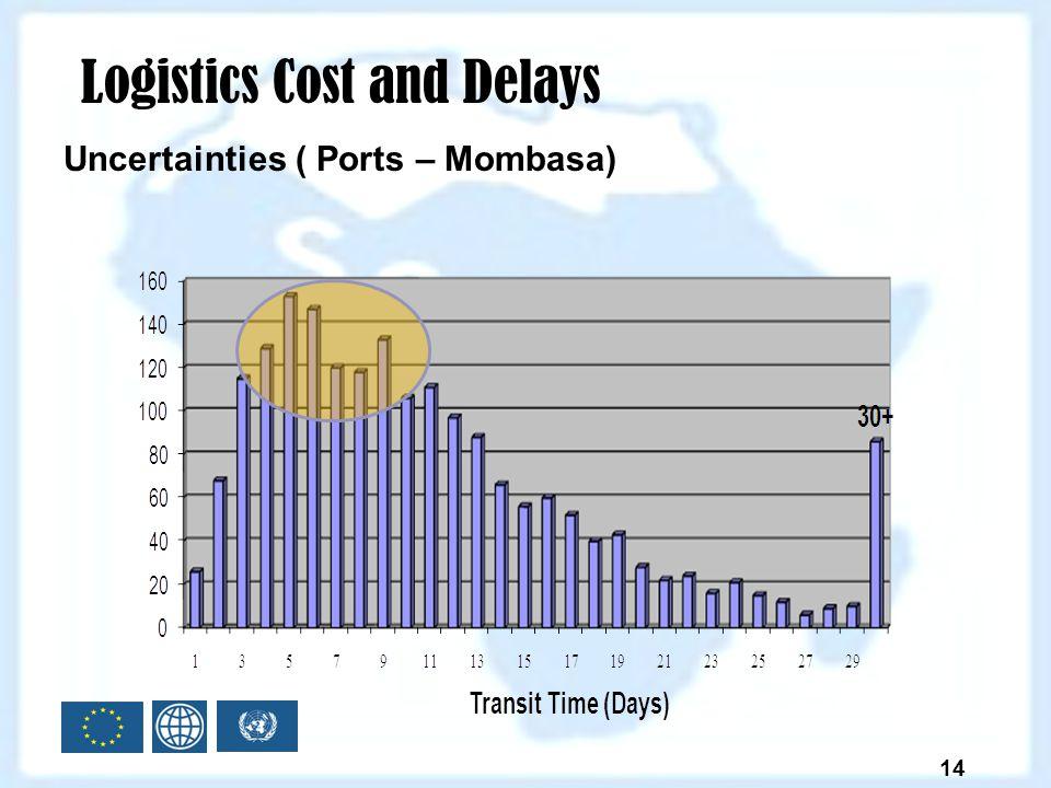 Logistics Cost and Delays