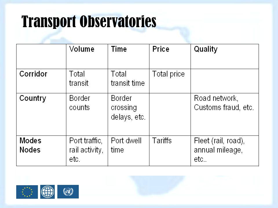 Transport Observatories