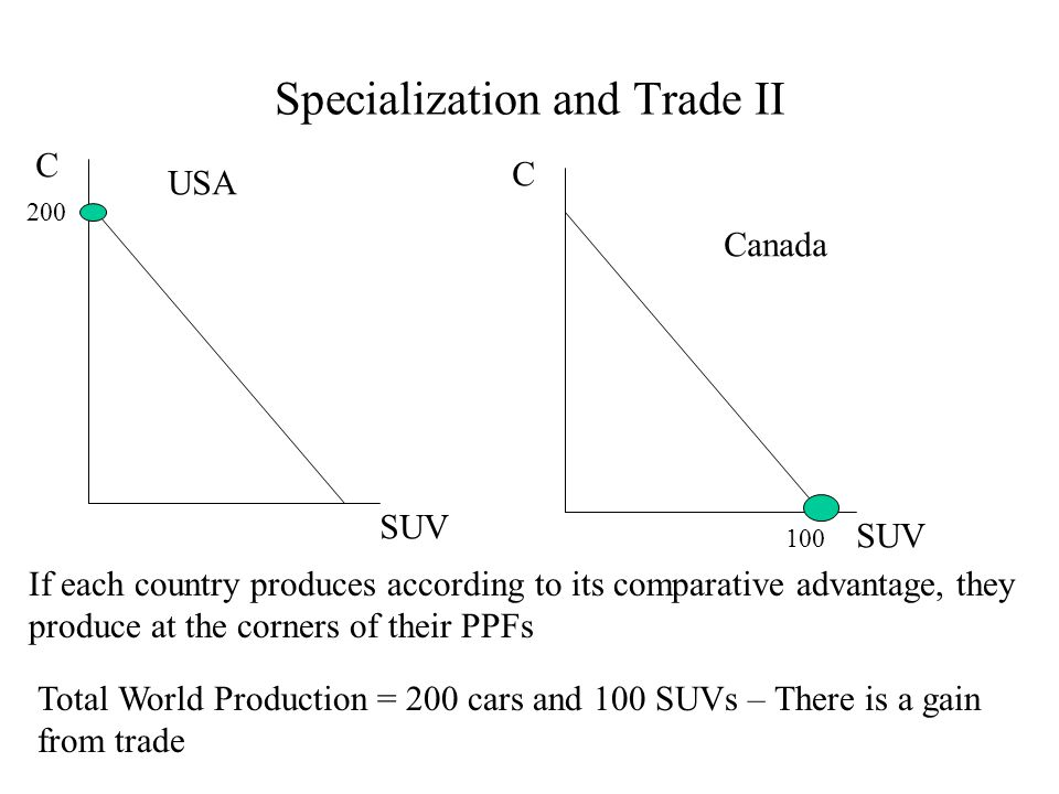 Specialization and Trade II