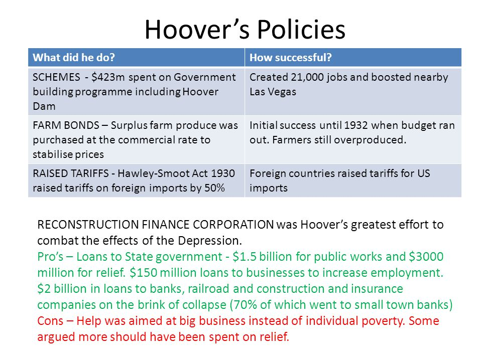 Hoover's Policies What did he do How successful SCHEMES - $423m spent on Government building programme including Hoover Dam.