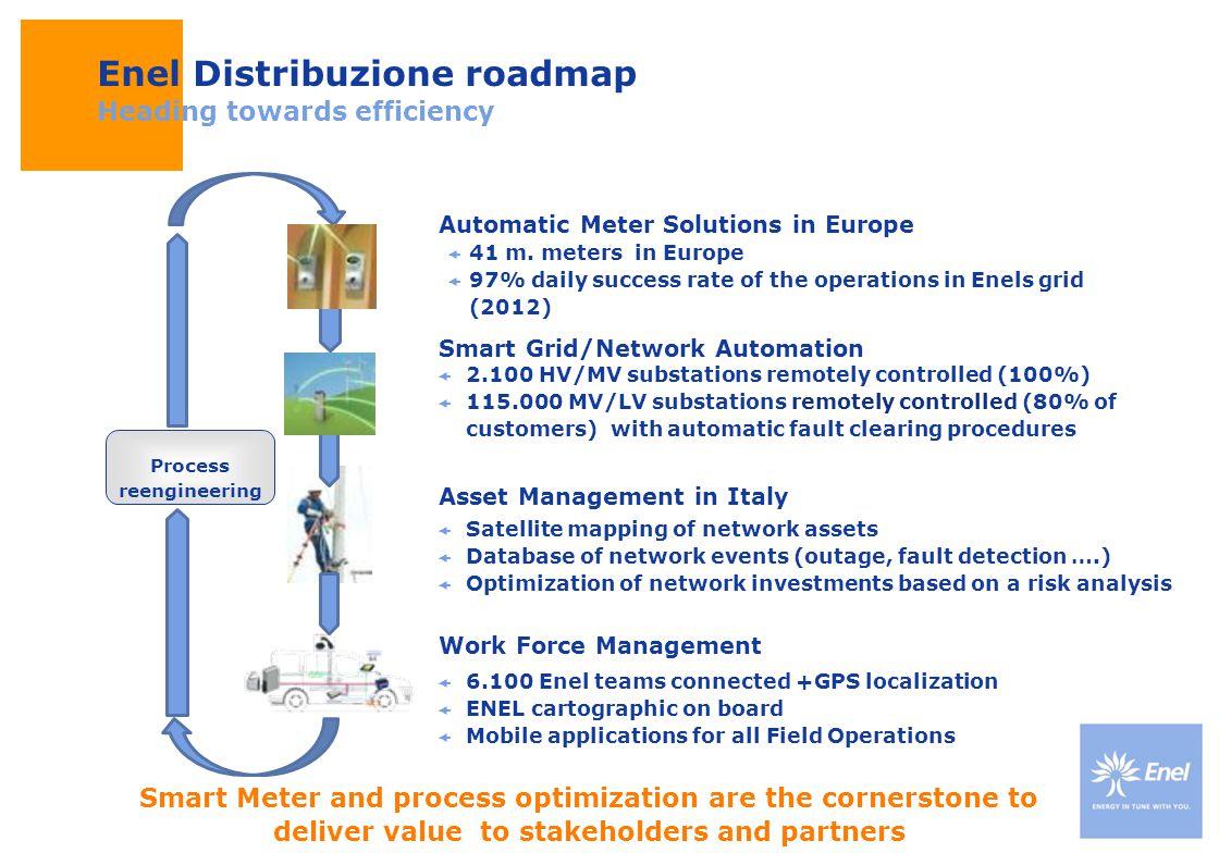 Enel Distribuzione roadmap Heading towards efficiency