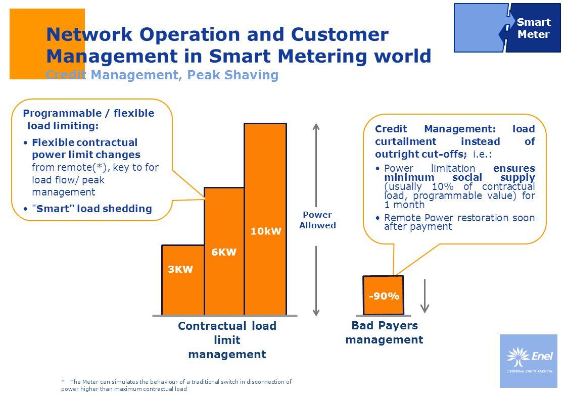 Contractual load limit management