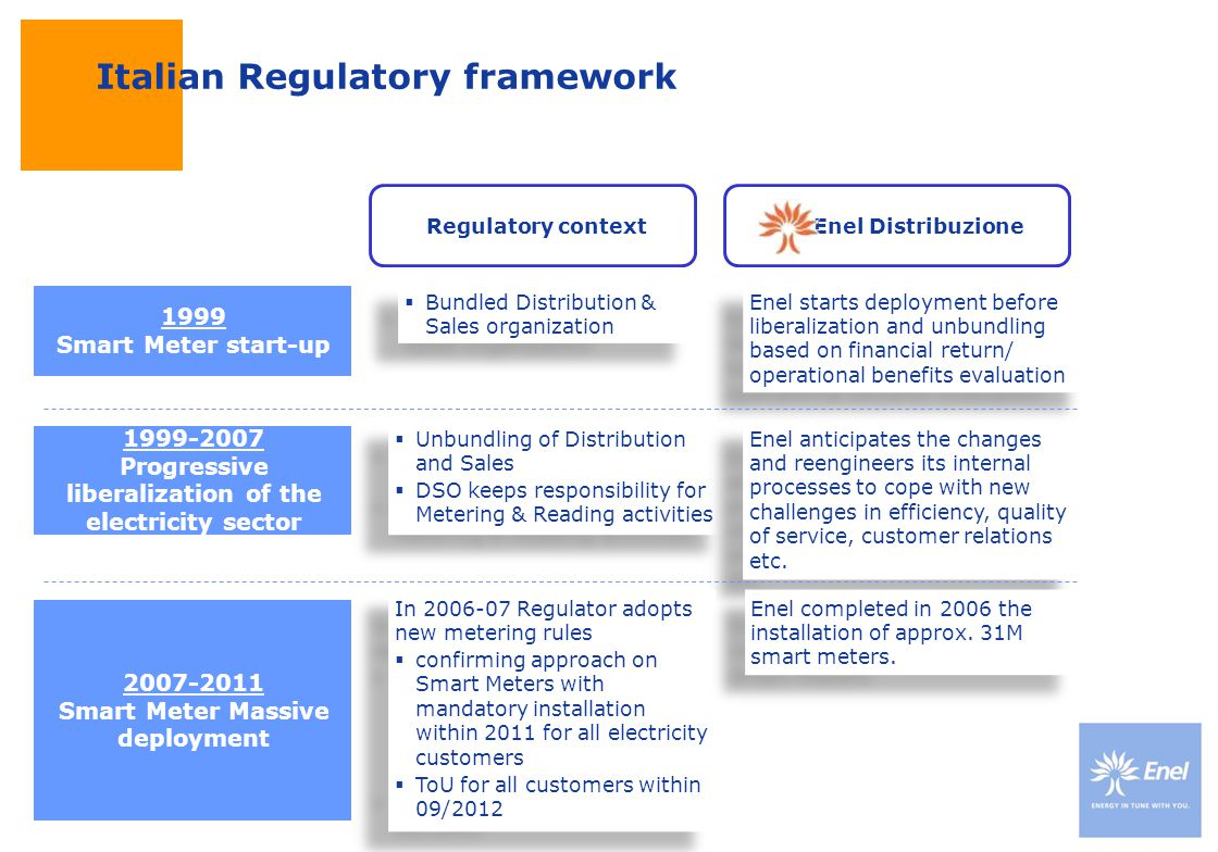 Italian Regulatory framework