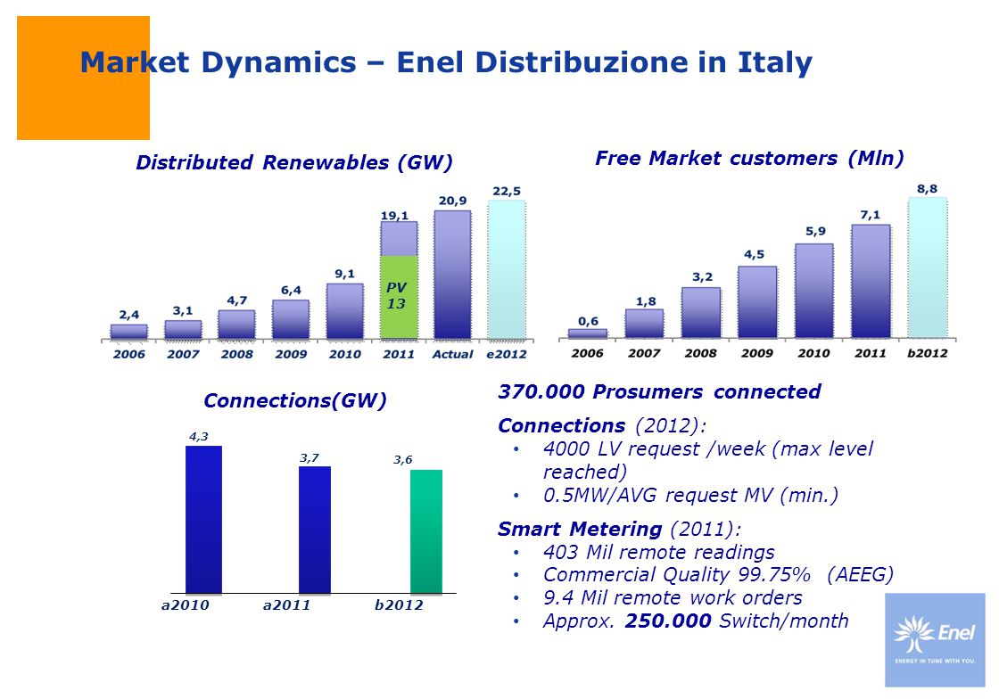 Market Dynamics – Enel Distribuzione in Italy