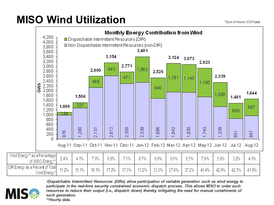 MISO Wind Utilization **Hourly data. *Sum of Hourly ICCP data