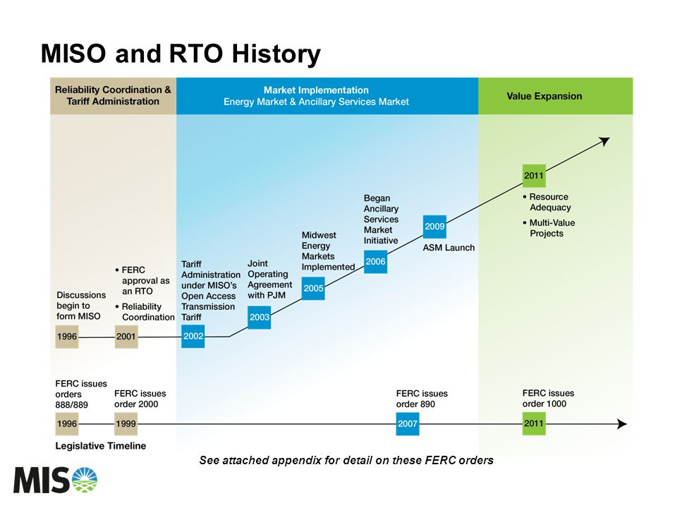 MISO and RTO History See attached appendix for detail on these FERC orders