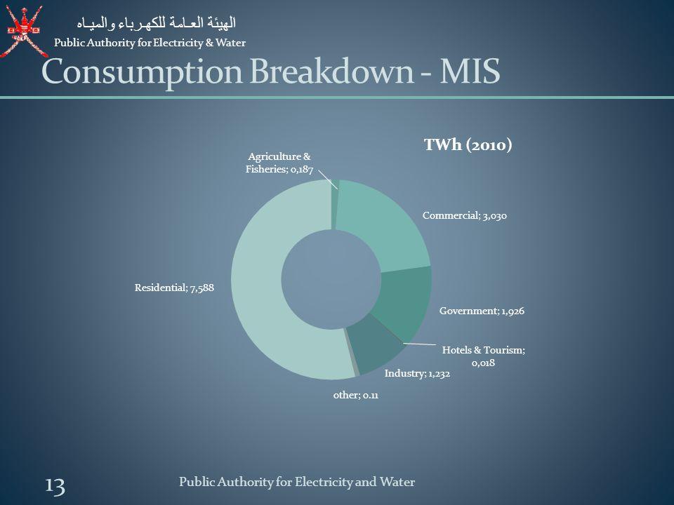 Consumption Breakdown - MIS