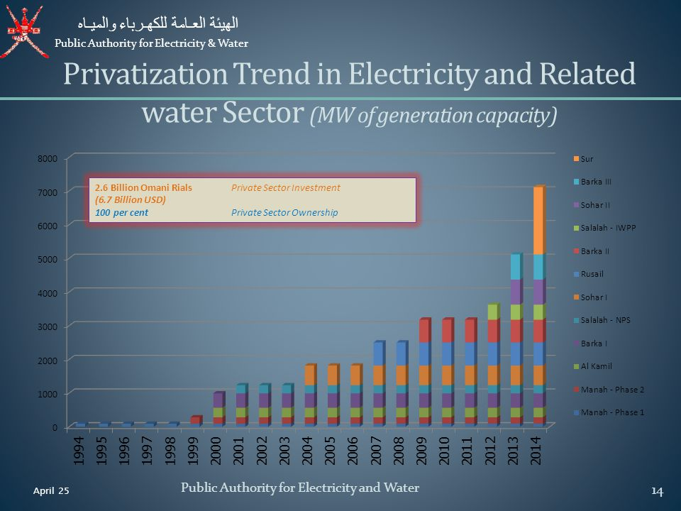 Privatization Trend in Electricity and Related water Sector (MW of generation capacity)